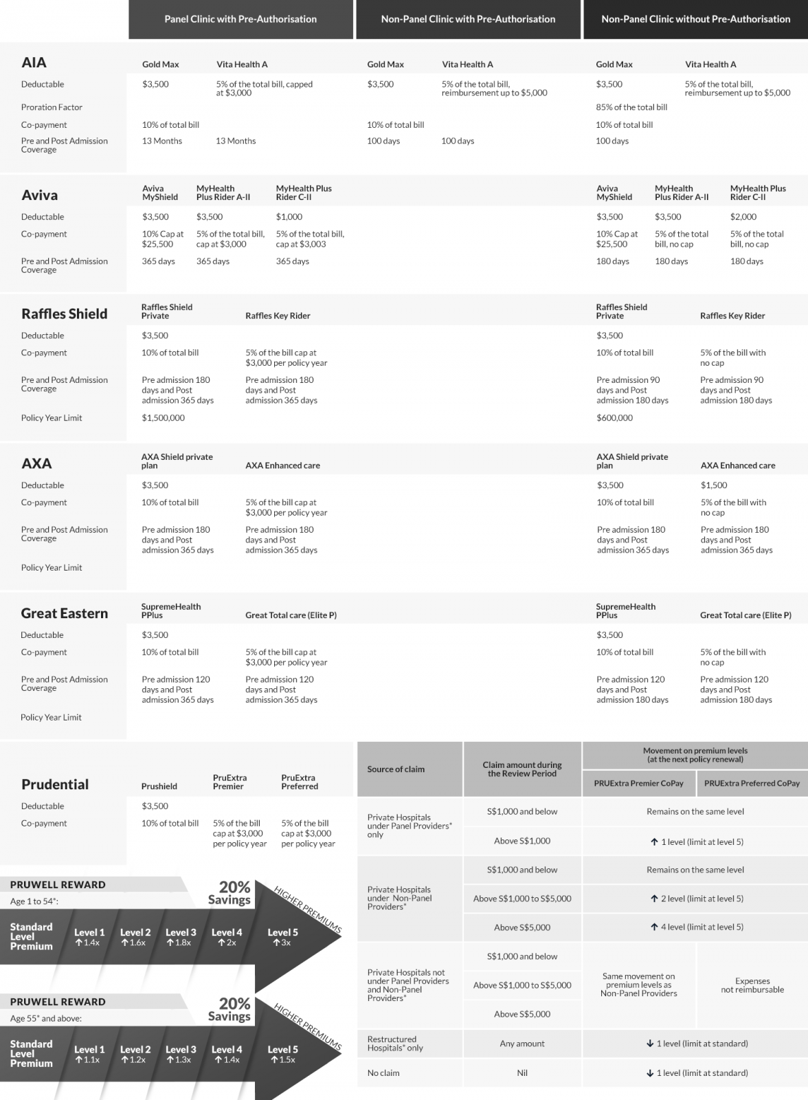 Insurance Table, Health Insurance in Singapore